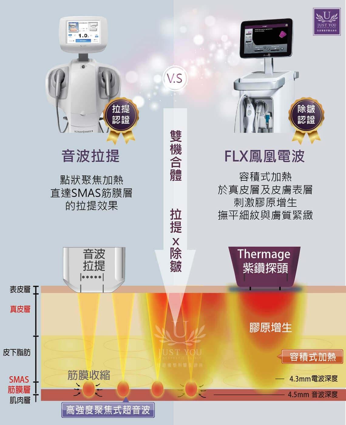 音波拉皮 V.S FLX凤凰电波